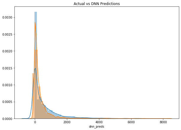 dnn-predictions-distribution