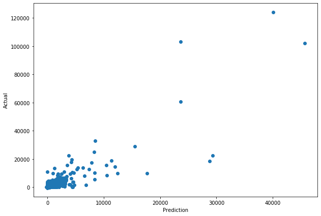 evaluation-scatterplot