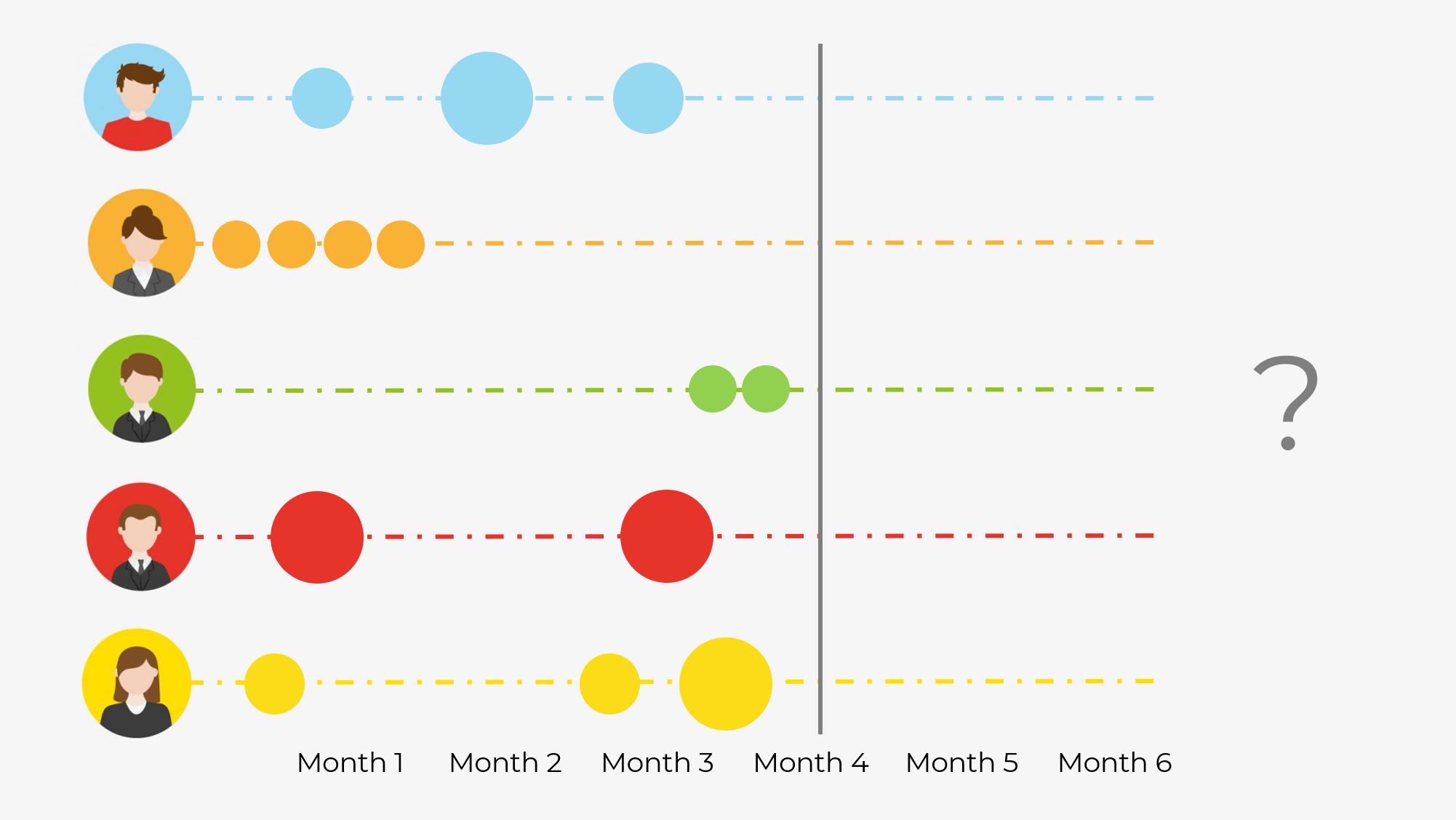 customer-lifetime-value-chart