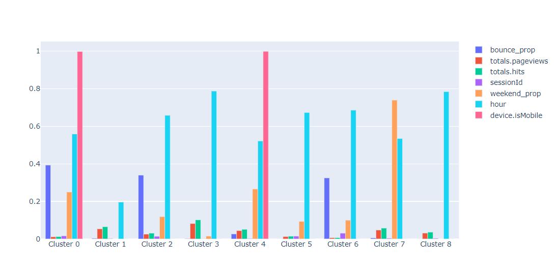 profiling-barcharts